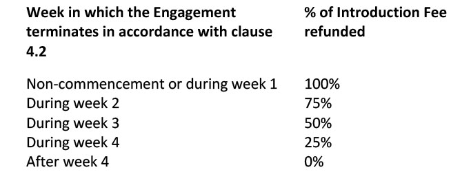 Week in which the Engagement terminates in accordance with clause 4